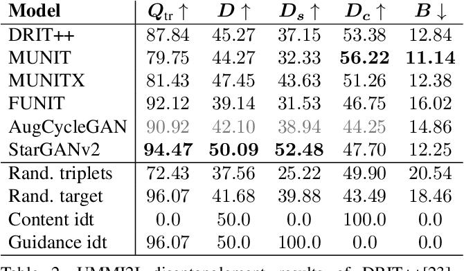 Figure 4 for Evaluation of Correctness in Unsupervised Many-to-Many Image Translation