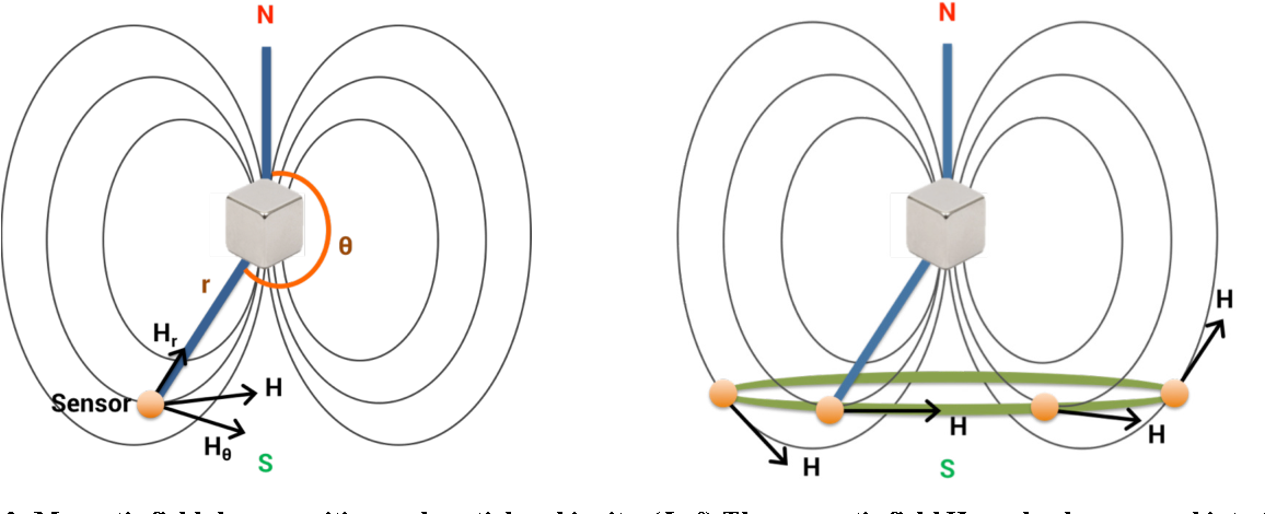 Figure 2 from Finexus: Tracking Precise Motions of ...