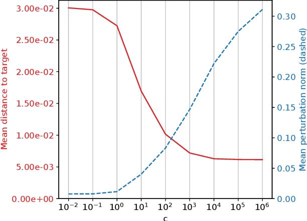 Figure 4 for Adversarial Attacks on Probabilistic Autoregressive Forecasting Models