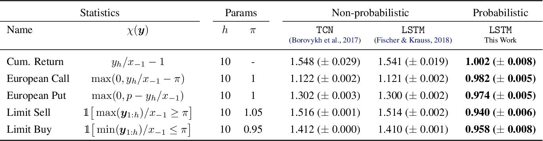 Figure 3 for Adversarial Attacks on Probabilistic Autoregressive Forecasting Models
