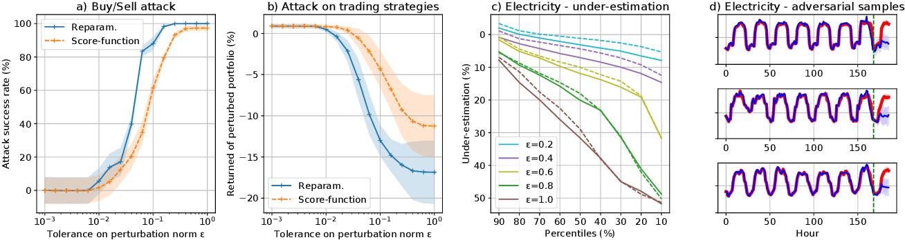 Figure 2 for Adversarial Attacks on Probabilistic Autoregressive Forecasting Models