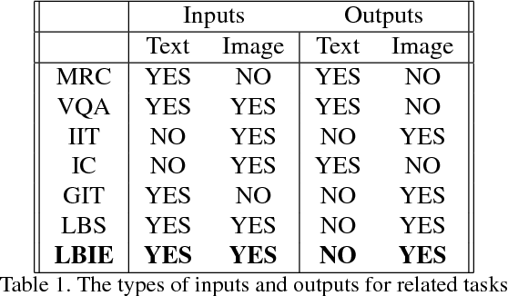 Figure 2 for Language-Based Image Editing with Recurrent Attentive Models