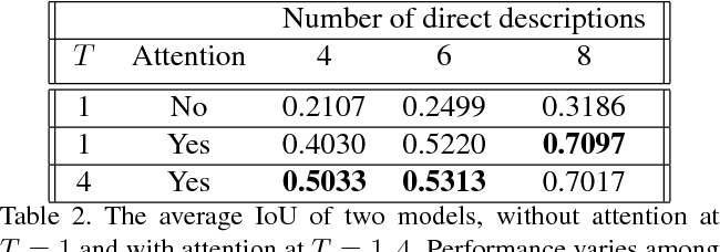 Figure 4 for Language-Based Image Editing with Recurrent Attentive Models