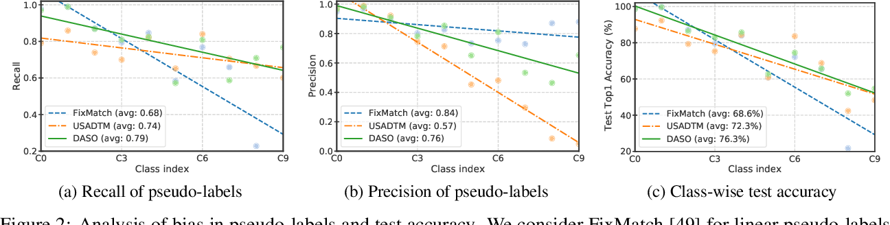 Figure 3 for Distribution-Aware Semantics-Oriented Pseudo-label for Imbalanced Semi-Supervised Learning