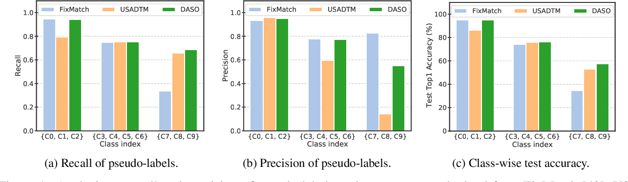 Figure 1 for Distribution-Aware Semantics-Oriented Pseudo-label for Imbalanced Semi-Supervised Learning
