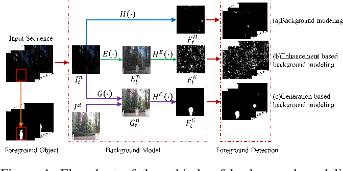 Figure 1 for To See in the Dark: N2DGAN for Background Modeling in Nighttime Scene