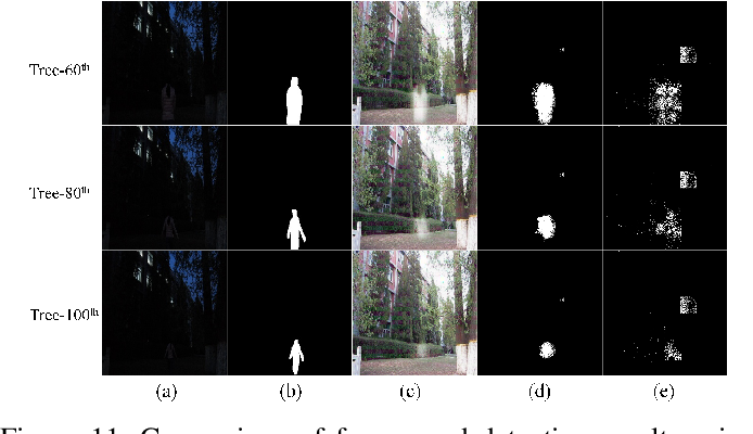 Figure 3 for To See in the Dark: N2DGAN for Background Modeling in Nighttime Scene