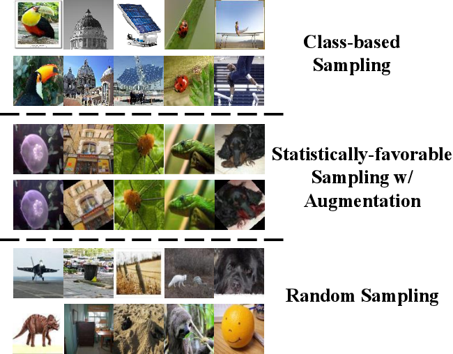 Figure 4 for Divergent Search for Few-Shot Image Classification