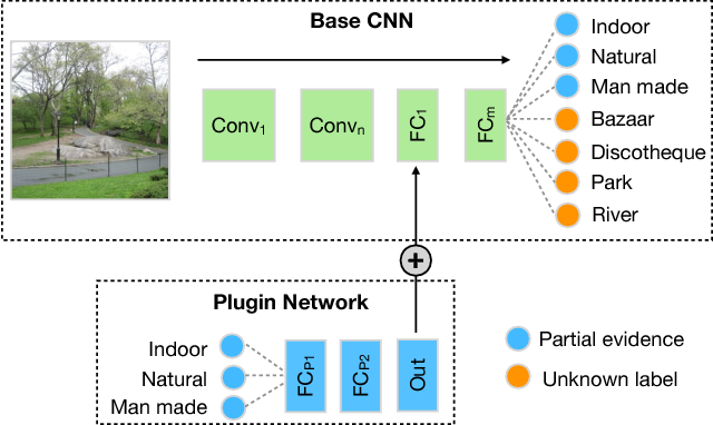 Figure 1 for Plugin Networks for Inference under Partial Evidence