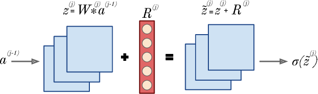 Figure 3 for Plugin Networks for Inference under Partial Evidence