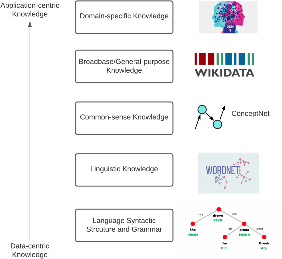 Figure 2 for The Duality of Data and Knowledge Across the Three Waves of AI