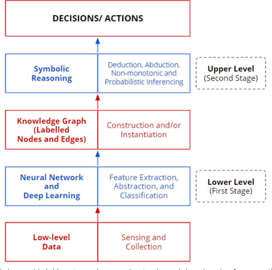 Figure 1 for The Duality of Data and Knowledge Across the Three Waves of AI
