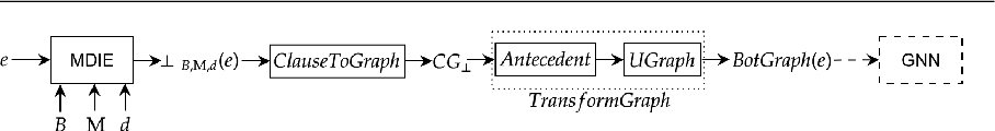 Figure 3 for Inclusion of Domain-Knowledge into GNNs using Mode-Directed Inverse Entailment