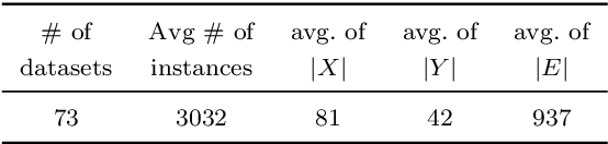 Figure 2 for Inclusion of Domain-Knowledge into GNNs using Mode-Directed Inverse Entailment