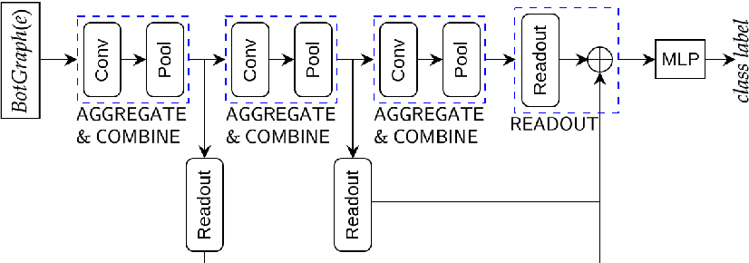Figure 4 for Inclusion of Domain-Knowledge into GNNs using Mode-Directed Inverse Entailment