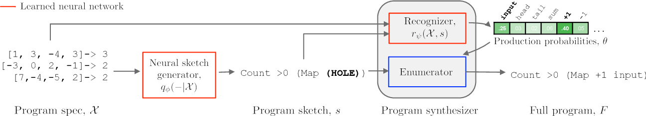 Figure 1 for Learning to Infer Program Sketches