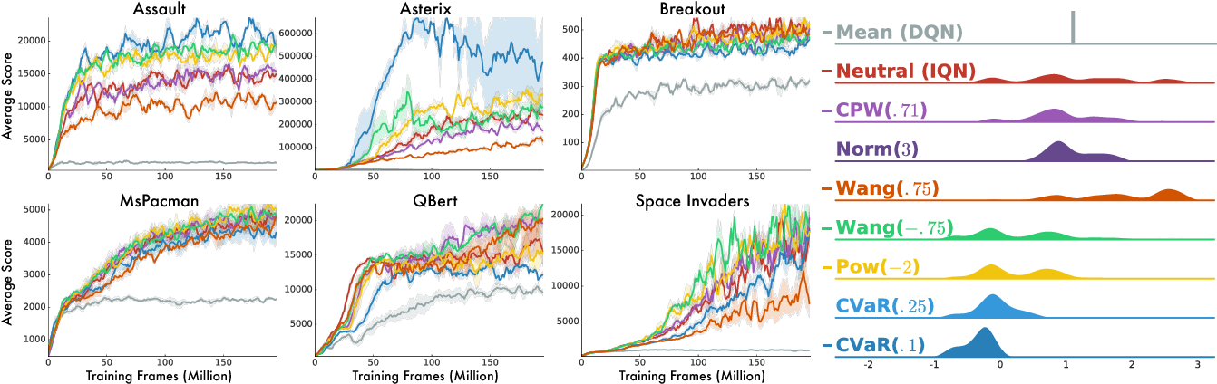 Figure 4 for Implicit Quantile Networks for Distributional Reinforcement Learning