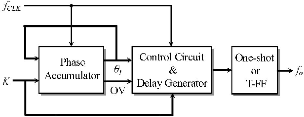 Low Cost and Low Jitter DDS-Like Frequency Synthesizer
