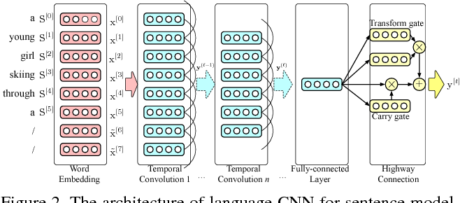 Figure 2 from An Empirical Study of Language CNN for Image