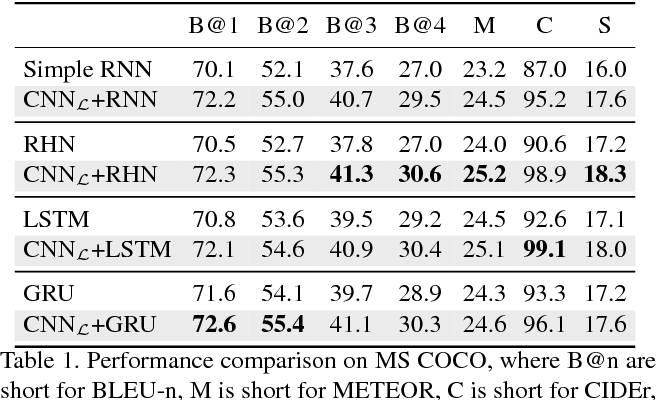 Table 1 from An Empirical Study of Language CNN for Image Captioning