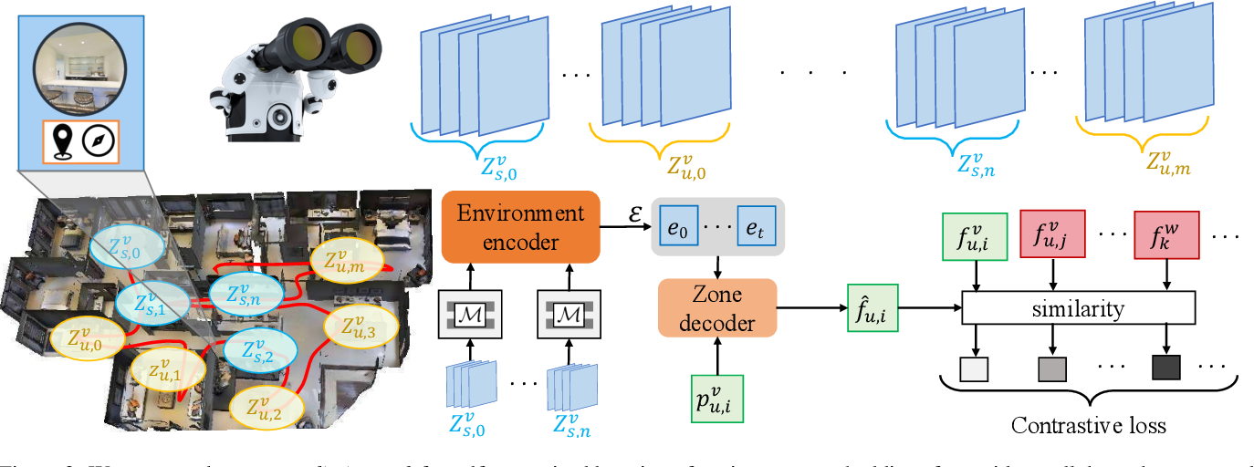 Figure 3 for Environment Predictive Coding for Embodied Agents