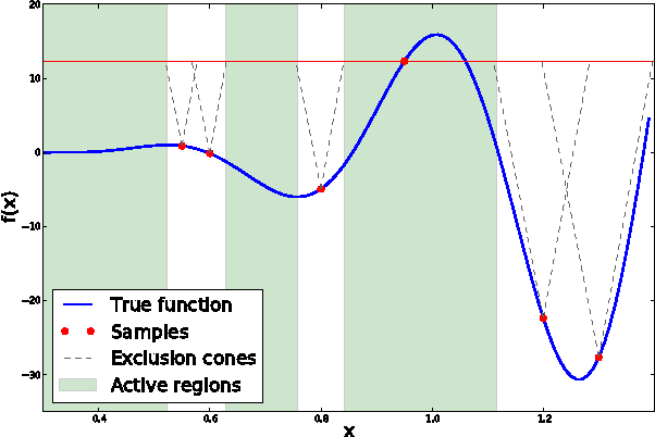 Figure 1 for Batch Bayesian Optimization via Local Penalization