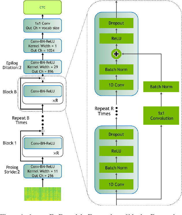 Figure 1 for Jasper: An End-to-End Convolutional Neural Acoustic Model