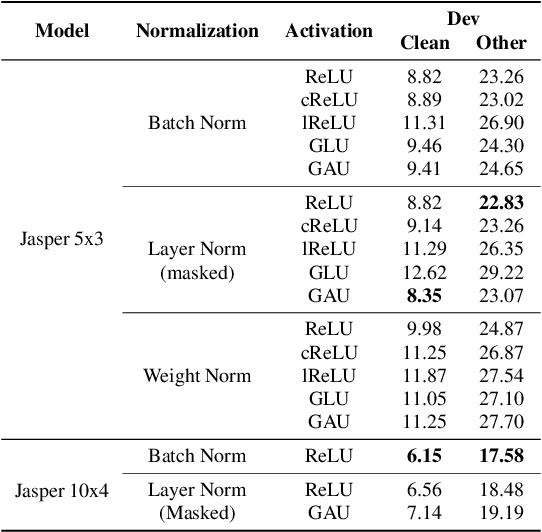 Figure 4 for Jasper: An End-to-End Convolutional Neural Acoustic Model