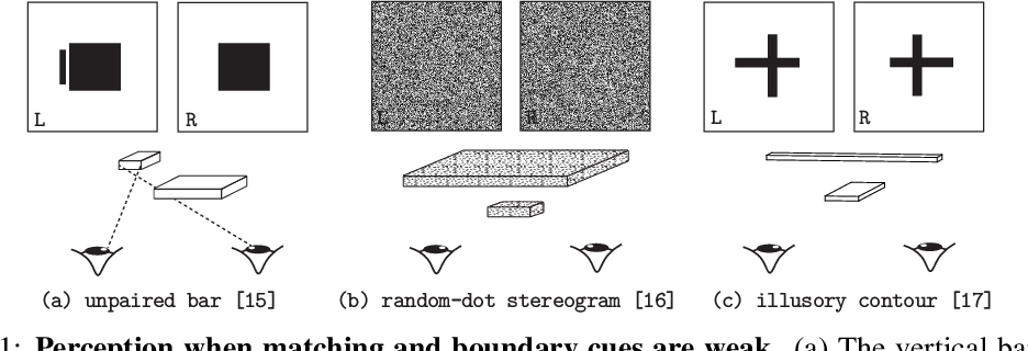 Figure 1 for Layered Stereo by Cooperative Grouping with Occlusion