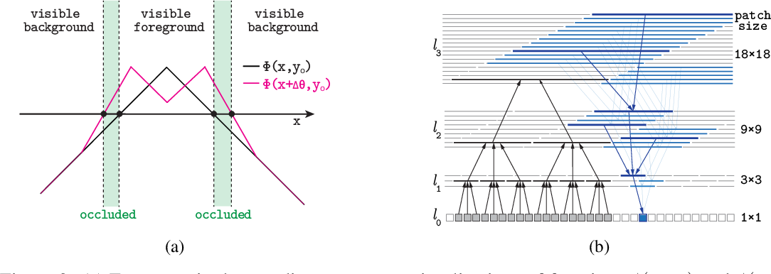 Figure 2 for Layered Stereo by Cooperative Grouping with Occlusion
