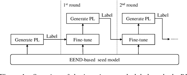 Figure 1 for Semi-Supervised Training with Pseudo-Labeling for End-to-End Neural Diarization