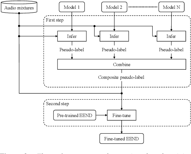 Figure 3 for Semi-Supervised Training with Pseudo-Labeling for End-to-End Neural Diarization