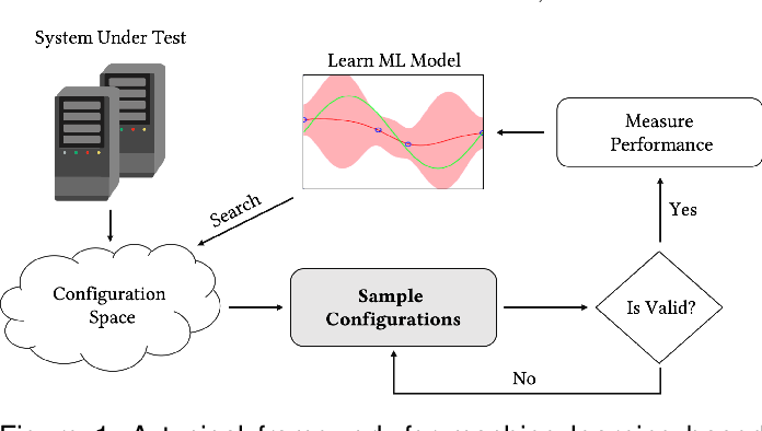 Figure 1 for ConEx: Efficient Exploration of Big-Data System Configurations for Better Performance
