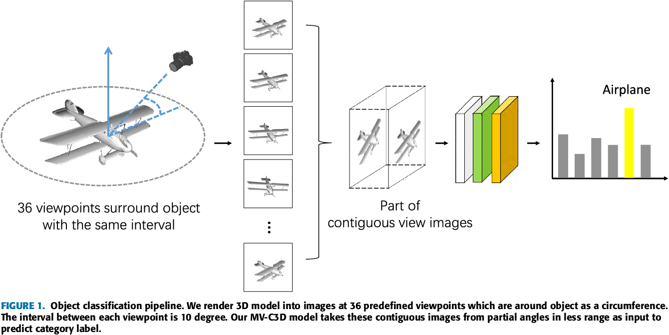 Figure 1 for MV-C3D: A Spatial Correlated Multi-View 3D Convolutional Neural Networks