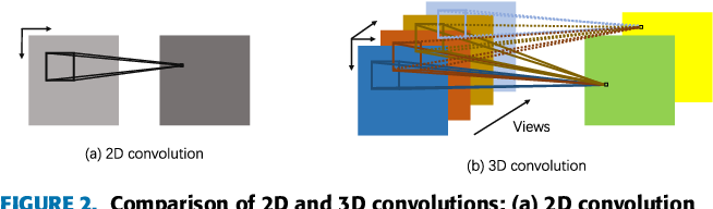Figure 3 for MV-C3D: A Spatial Correlated Multi-View 3D Convolutional Neural Networks