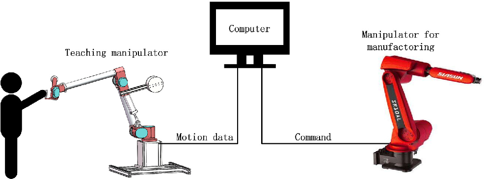 Figure 1 for Modeling and Multi-objective Optimization of a Kind of Teaching Manipulator