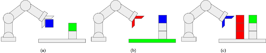 Figure 1 for BlockPuzzle - A Challenge in Physical Reasoning and Generalization for Robot Learning
