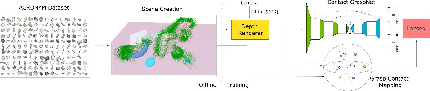 Figure 2 for Contact-GraspNet: Efficient 6-DoF Grasp Generation in Cluttered Scenes