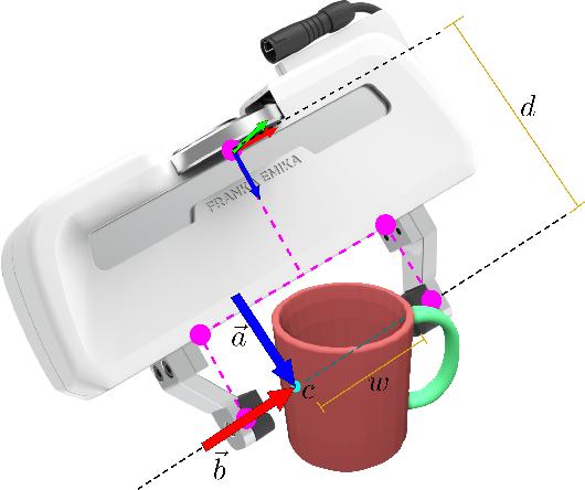 Figure 3 for Contact-GraspNet: Efficient 6-DoF Grasp Generation in Cluttered Scenes