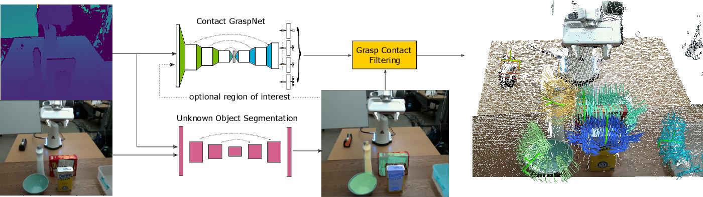 Figure 4 for Contact-GraspNet: Efficient 6-DoF Grasp Generation in Cluttered Scenes