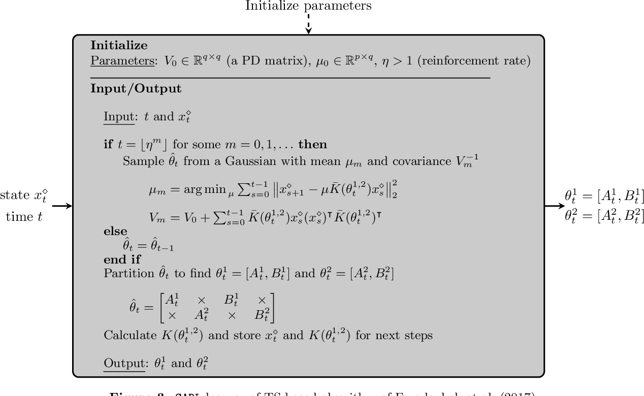 Figure 3 for Regret Bounds for Decentralized Learning in Cooperative Multi-Agent Dynamical Systems