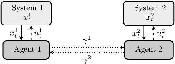 Figure 1 for Regret Bounds for Decentralized Learning in Cooperative Multi-Agent Dynamical Systems