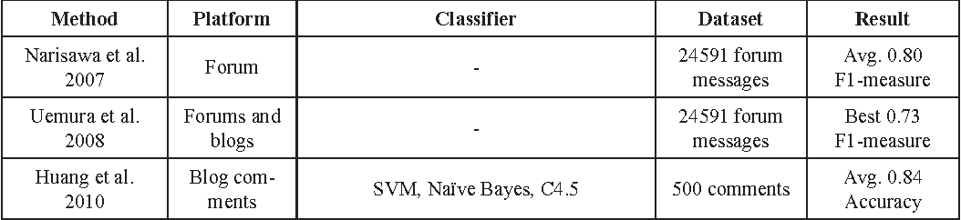 Figure 5 from Spam 2 0 State of the Art - Semantic Scholar