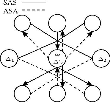 Figure 2: SAS and ASA Forward- and Back-Hyperedges