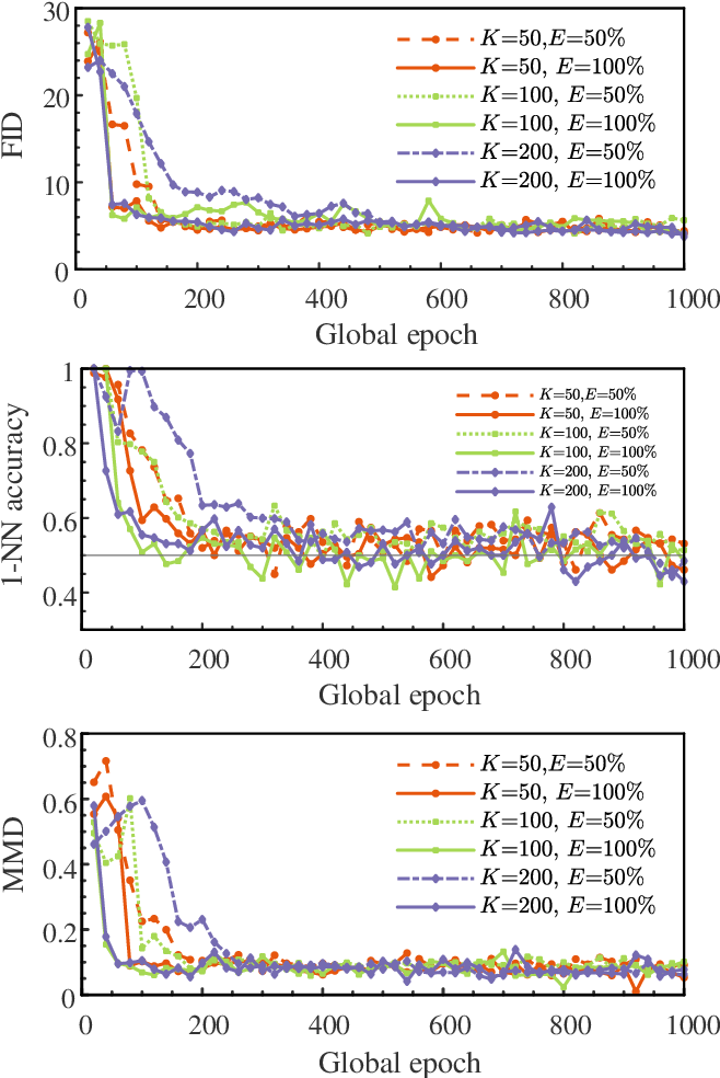 Figure 3 for Privacy-preserving Spatiotemporal Scenario Generation of Renewable Energies: A Federated Deep Generative Learning Approach