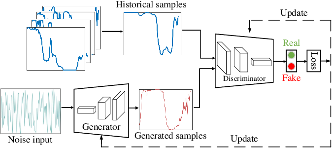 Figure 1 for Privacy-preserving Spatiotemporal Scenario Generation of Renewable Energies: A Federated Deep Generative Learning Approach