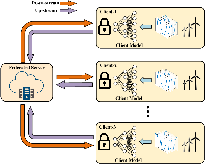 Figure 4 for Privacy-preserving Spatiotemporal Scenario Generation of Renewable Energies: A Federated Deep Generative Learning Approach