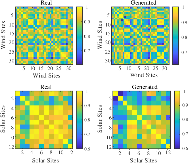 Figure 2 for Privacy-preserving Spatiotemporal Scenario Generation of Renewable Energies: A Federated Deep Generative Learning Approach