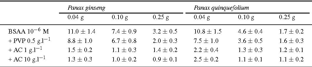 In vitro root cultures of Panax ginseng and P  quinquefolium