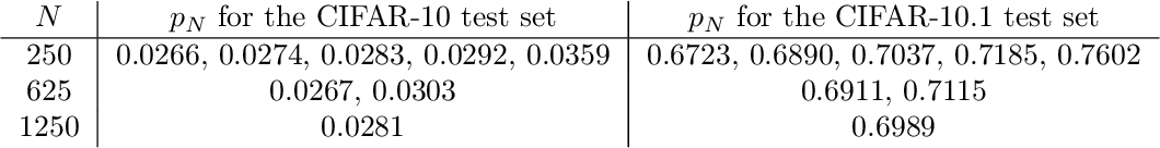 Figure 2 for Detecting Overfitting via Adversarial Examples